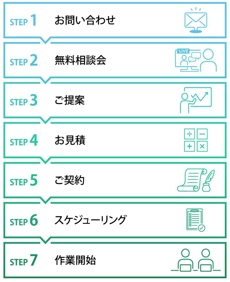 お問い合わせ→無料相談会→ご提案→お見積→ご契約→スケジューリング→作業開始