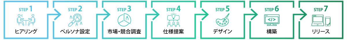 ヒアリング→ペルソナ設定→市場・競合調査等→仕様提案→デザイン→CMS構築→リリース