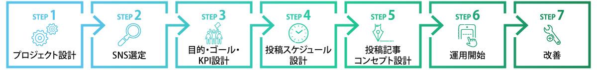 プロジェクト設計→SNS選定→目的・ゴール・KPI設計→投稿スケジュール設計→投稿記事コンセプト設計→運用開始→改善