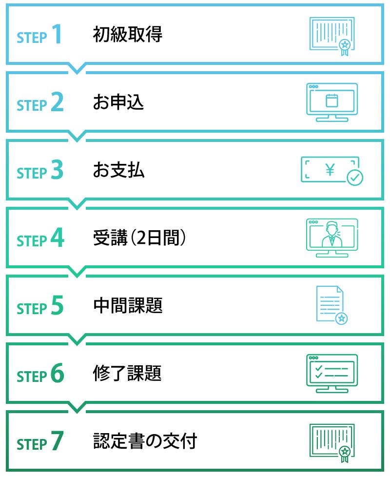 初級取得→お申込→お支払→受講(2日間)→中間課題→修了課題→認定書の交付