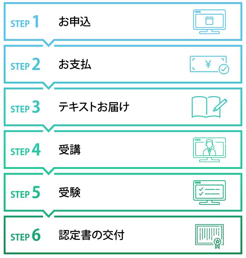 お申込→お支払→テキストお届け→受講→受験→認定書の交付